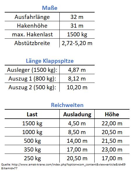 Kranvermietung Bergisch Gladbach